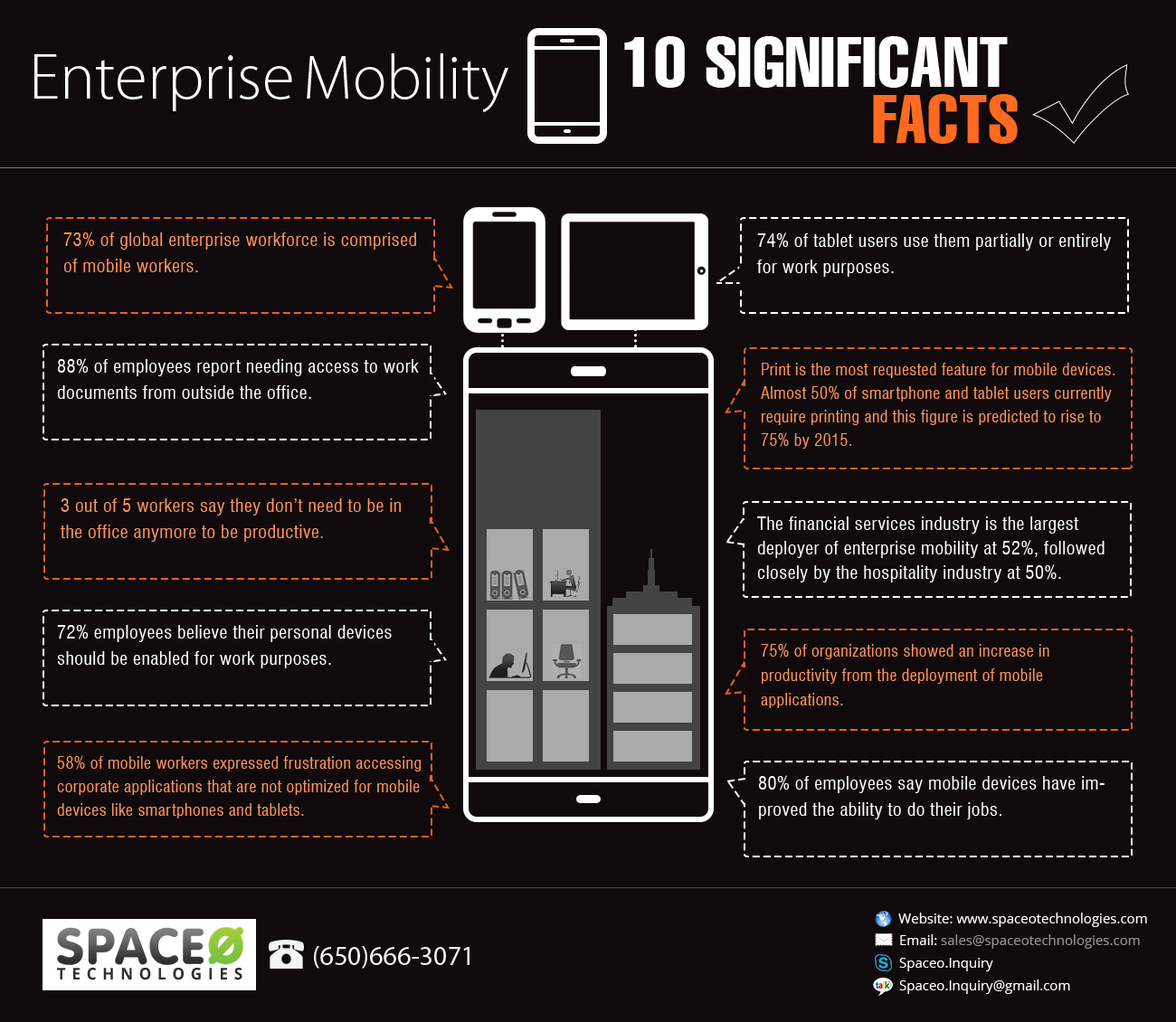 10 Things You Must Know About Enterprise Mobility