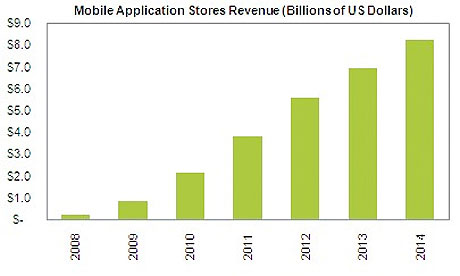 Mobile app store revenue