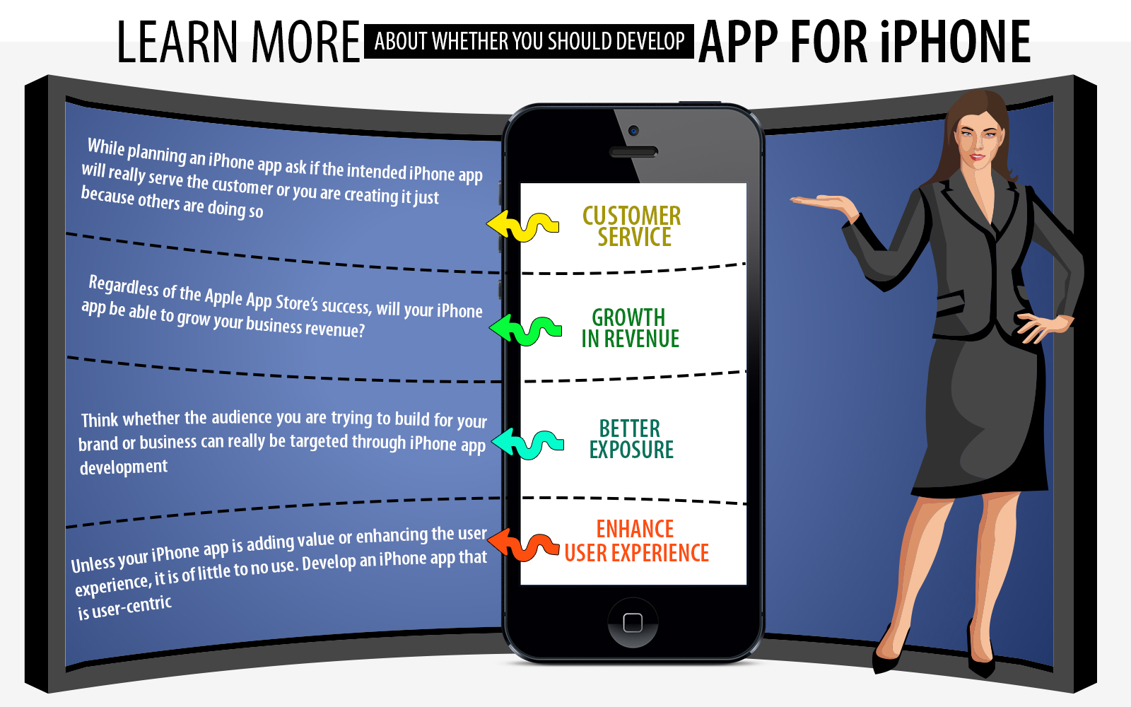 4 Crucial Considerations To Create iPhone App For Business