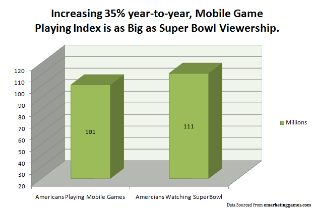 Mobile Game Playing Index as Big as Super Bowl Viewership