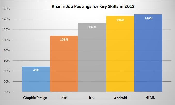 Career in Mobile App Development