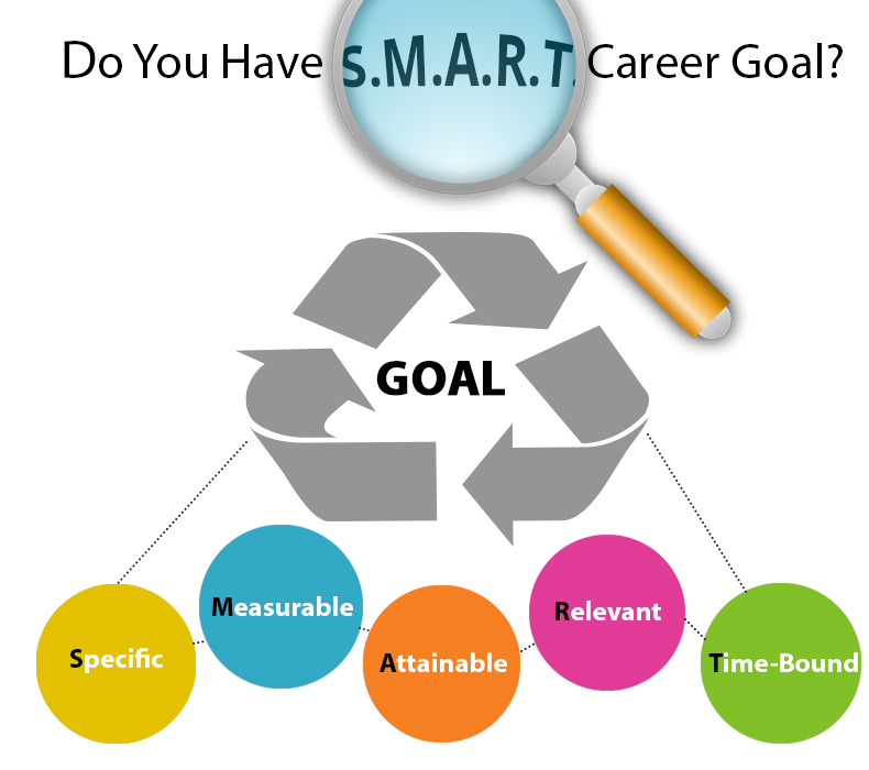 Do You Have a S.M.A.R.T. Career Goal?