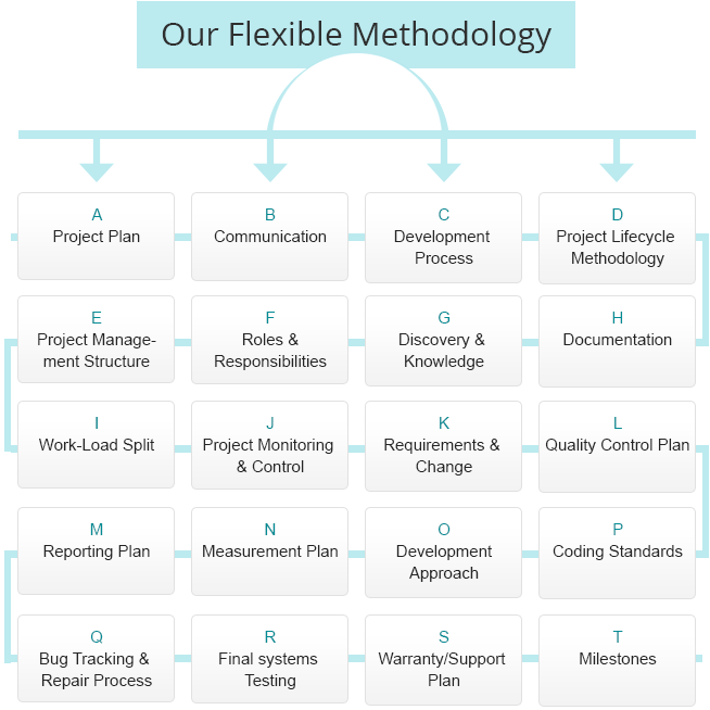 Spaceo Project Management Methodology