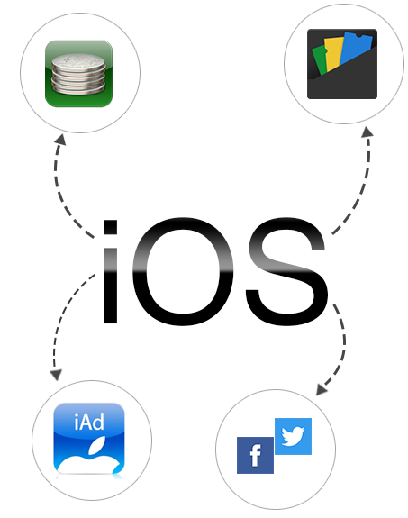Creating iOS Apps