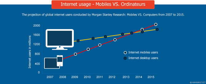 Internet Usage(Mobile vs Computer)