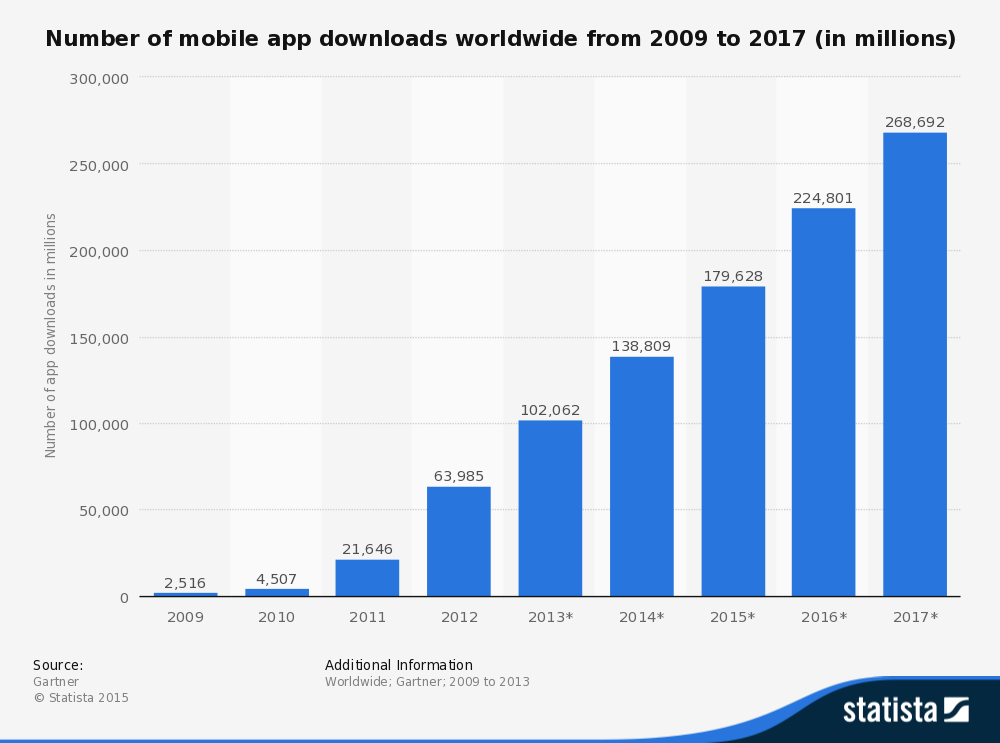 Number of Mobile App Downloads 2015