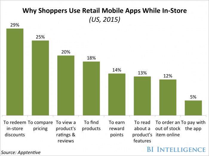Retail App Usages in US