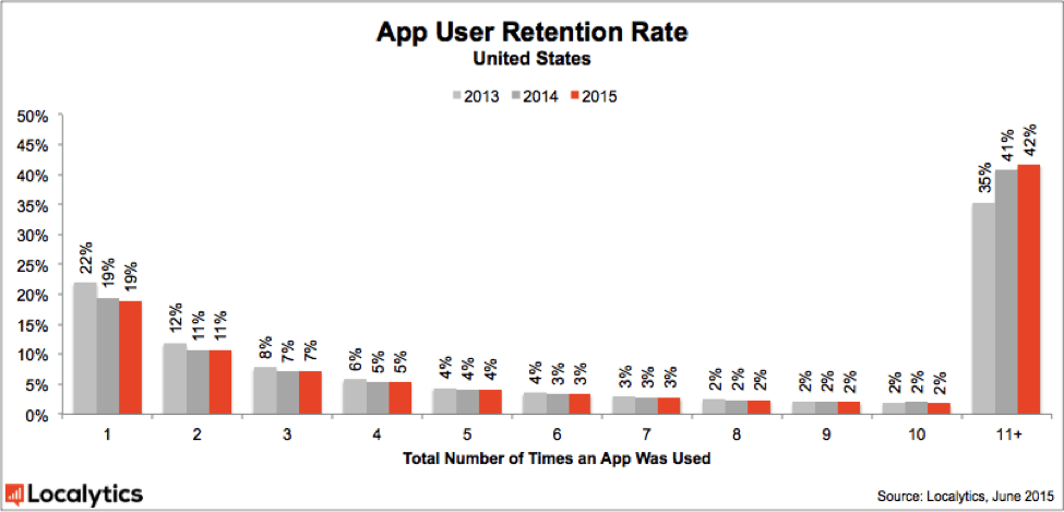 App Retention Rate U.S.