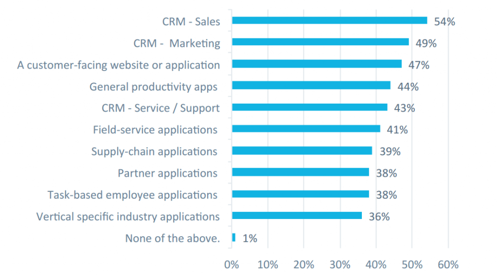 Usage of Enterprise Mobile Apps