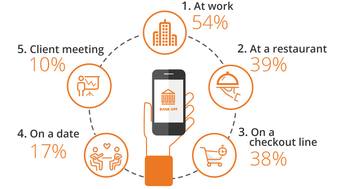 Banking Apps Usage (US Statistics)