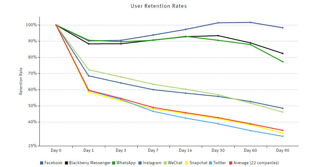 Highest User Retention Rate