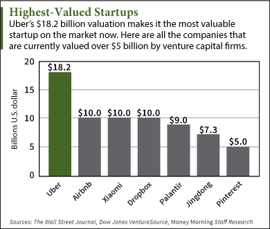 Highest Valued Startups