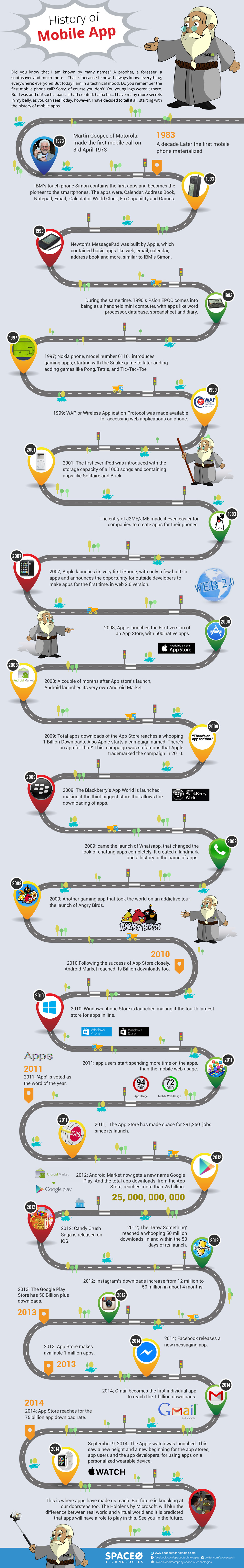 History-Of-Mobile-App