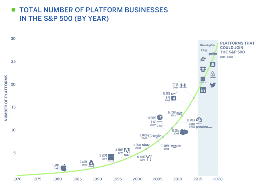 platform_business-graph