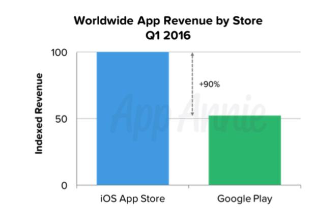 app-store-revenue-2016