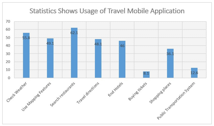 usage of travel applications