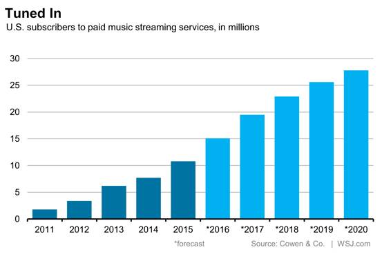 us paid music streaming apps